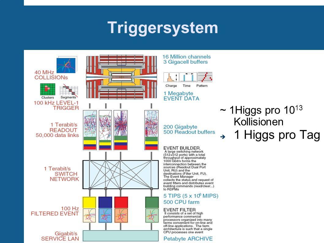 Triggersystem ~ 1Higgs pro 10 13 Kollisionen 1 Higgs pro Tag