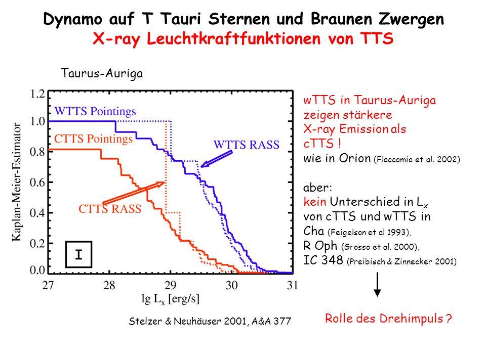 Taurus-Auriga wTTS in Taurus-Auriga zeigen stärkere X-ray Emission als cTTS ! wie in Orion (Flaccomio et al. 2002) aber: kein Unterschied in L x von c
