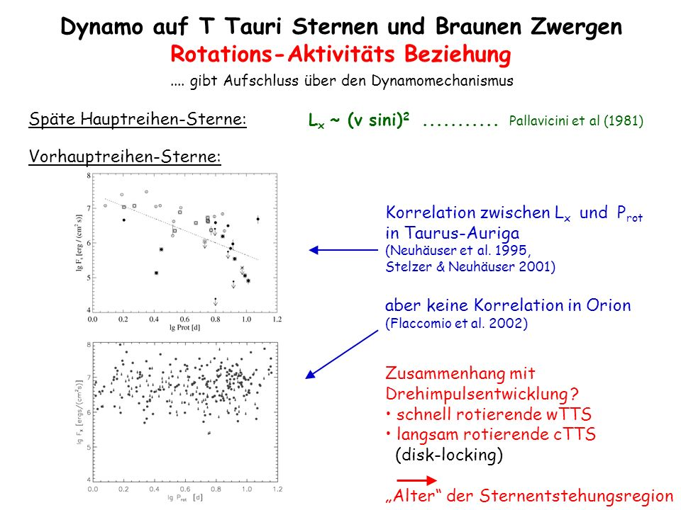 Vorhauptreihen-Sterne: Späte Hauptreihen-Sterne: L x ~ (v sini) 2........... Pallavicini et al (1981) Korrelation zwischen L x und P rot in Taurus-Aur