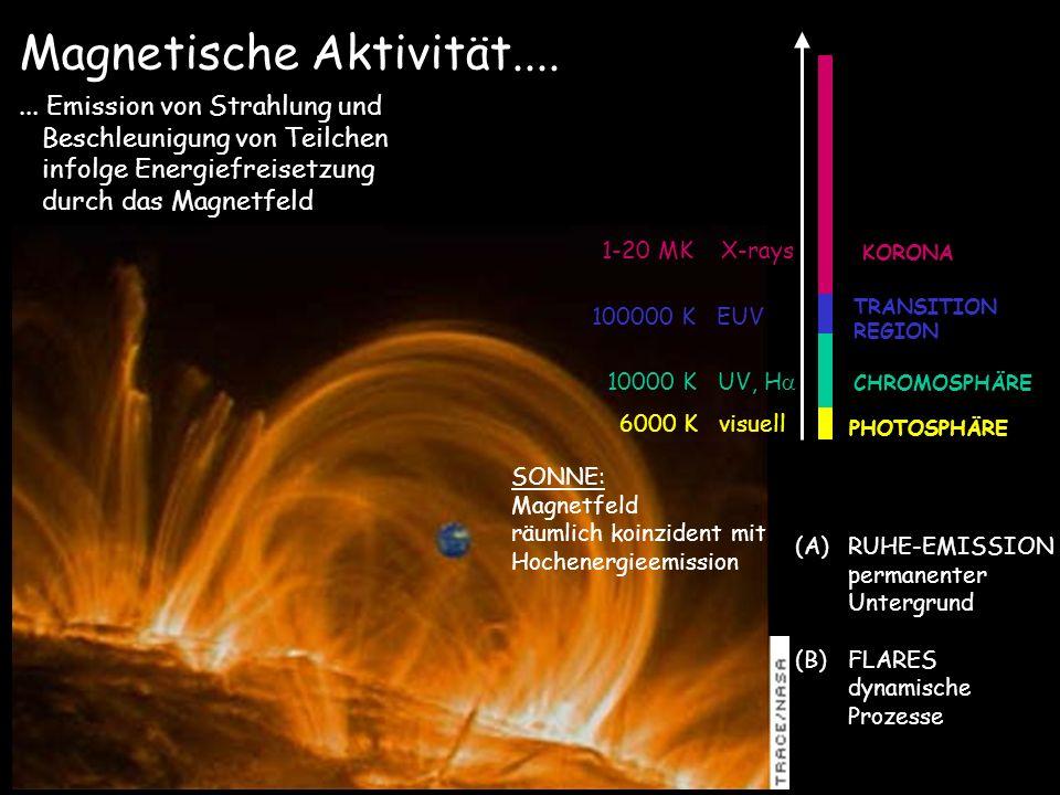 Magnetische Aktivität....... Emission von Strahlung und Beschleunigung von Teilchen infolge Energiefreisetzung durch das Magnetfeld SONNE: Magnetfeld