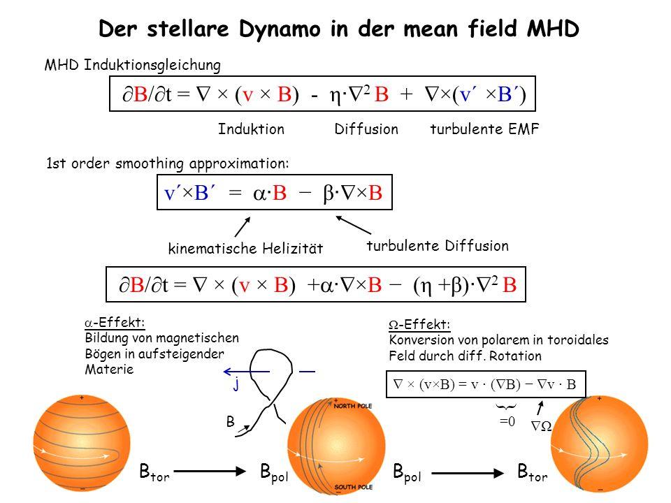 Der stellare Dynamo in der mean field MHD B/t = × (v × B) - η 2 B + ×(v´ ×B´) Induktion Diffusion turbulente EMF MHD Induktionsgleichung 1st order smo