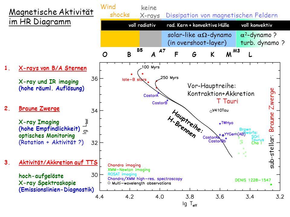Chandra AO6 beantragt, März 2004: 3 nahe (<10 pc) H -emittierende M8...M9 Zwerge; Untersuchung des Zusammenhangs chromosph.+koronaler Emission Chandra AO5 geplant für 2004: 3 BZ Begleiter zu Hauptreihensternen von unterschiedlichem Alter; Untersuchung des T eff / Alter Parameterraum Dynamo auf T Tauri Sternen und Braunen Zwergen Zukünftige X-ray Beobachtungen von BZ