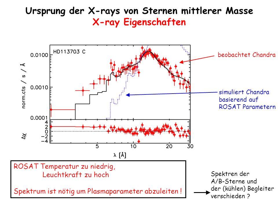 Cycle 3 targets, pre-Chandra Cycle 3 targets mit Chandra (Lindroos Begleiter) Cycle 4 targets, pre-Chandra ______________ Cycle 6 beantragt: Suche nach Koronen in magnetischen Einzelsternen von Typ roAp Plejaden-Daten aus Daniel et al (2002), Briggs & Pye (2003) Lindroos-Daten aus Huelamo et al (2000) Ursprung der X-rays von Sternen mittlerer Masse L x / L bol Verhältnis