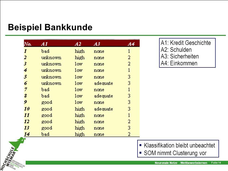 Neuronale Netze - Wettbewerbslernen Folie 14 A1: Kredit Geschichte A2: Schulden A3: Sicherheiten A4: Einkommen Beispiel Bankkunde Klassifikation bleib