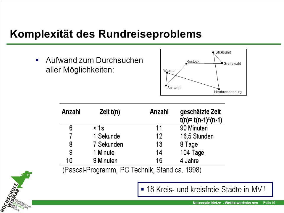 Neuronale Netze - Wettbewerbslernen Folie 19 Komplexität des Rundreiseproblems Aufwand zum Durchsuchen aller Möglichkeiten: Wismar Schwerin Rostock St