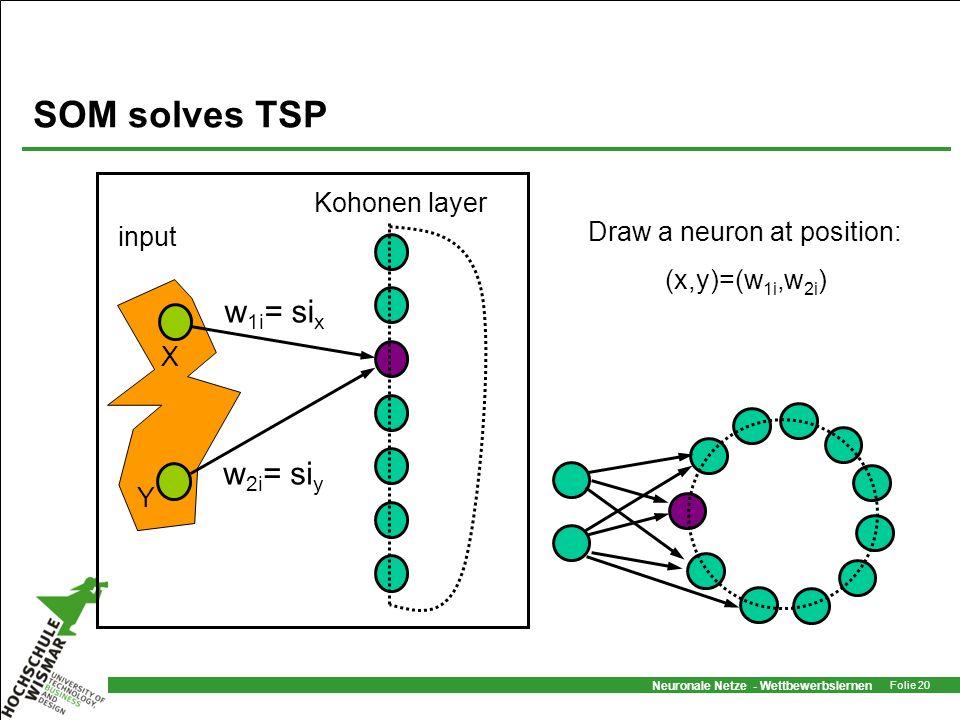 Neuronale Netze - Wettbewerbslernen Folie 20 SOM solves TSP input Kohonen layer w 1i = si x w 2i = si y Draw a neuron at position: (x,y)=(w 1i,w 2i )