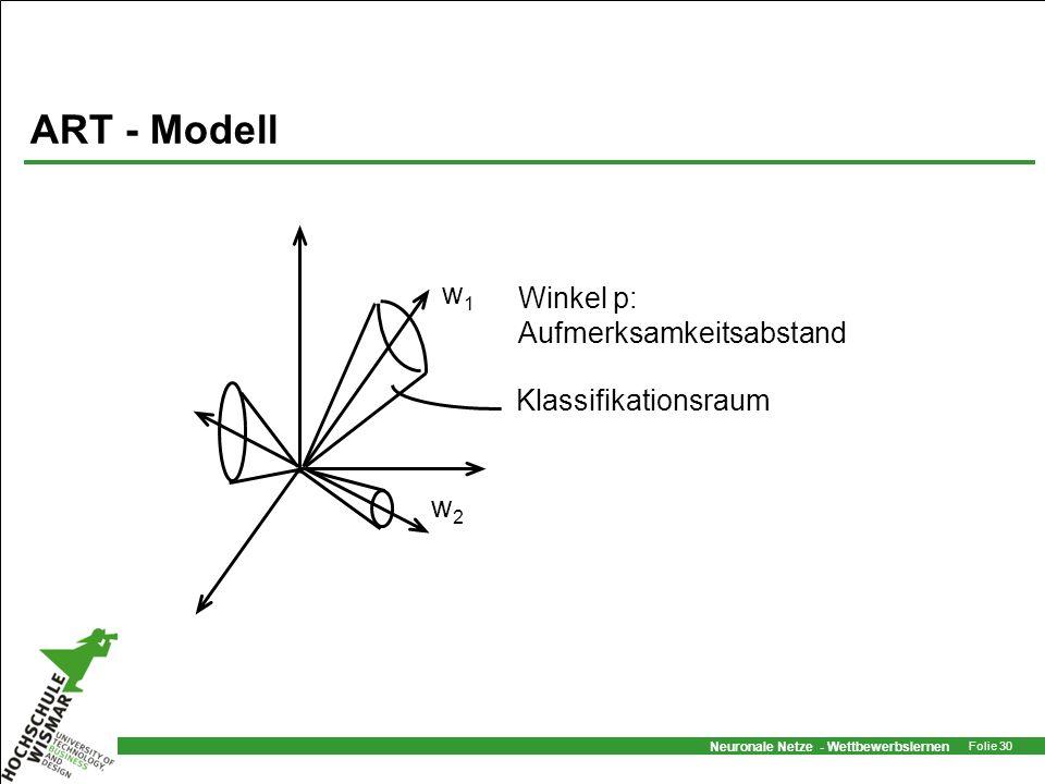 Neuronale Netze - Wettbewerbslernen Folie 30 ART - Modell w1w1 w2w2 Klassifikationsraum Winkel p: Aufmerksamkeitsabstand