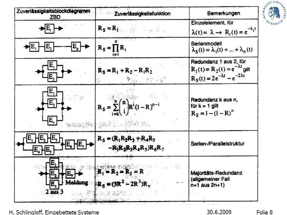 Folie 9 H. Schlingloff, Eingebettete Systeme 30.6.2009 RAM-Analyse