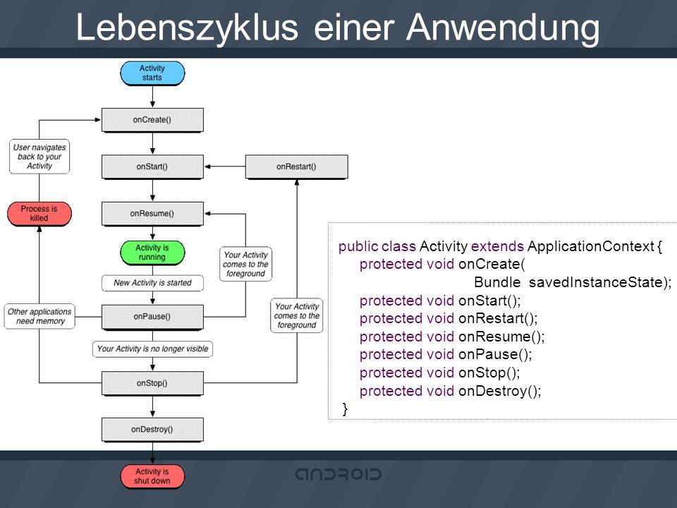 Lebenszyklus einer Anwendung public class Activity extends ApplicationContext { protected void onCreate( Bundle savedInstanceState); protected void on