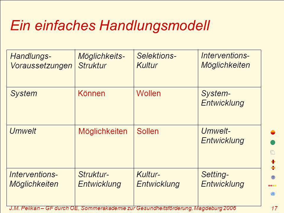 J.M. Pelikan – GF durch OE, Sommerakademie zur Gesundheitsförderung, Magdeburg 2006 17 Ein einfaches Handlungsmodell Handlungs- Voraussetzungen Möglic