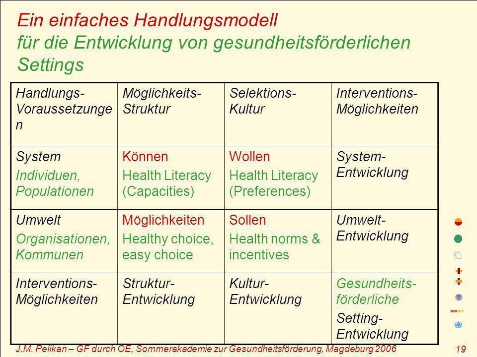 J.M. Pelikan – GF durch OE, Sommerakademie zur Gesundheitsförderung, Magdeburg 2006 19 Ein einfaches Handlungsmodell für die Entwicklung von gesundhei