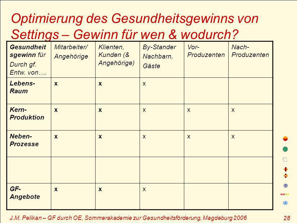 J.M. Pelikan – GF durch OE, Sommerakademie zur Gesundheitsförderung, Magdeburg 2006 28 Optimierung des Gesundheitsgewinns von Settings – Gewinn für we