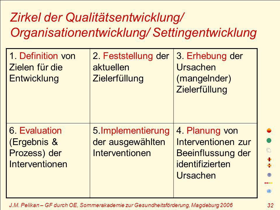J.M. Pelikan – GF durch OE, Sommerakademie zur Gesundheitsförderung, Magdeburg 2006 32 Zirkel der Qualitätsentwicklung/ Organisationentwicklung/ Setti