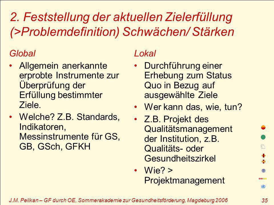 J.M. Pelikan – GF durch OE, Sommerakademie zur Gesundheitsförderung, Magdeburg 2006 35 2. Feststellung der aktuellen Zielerfüllung (>Problemdefinition