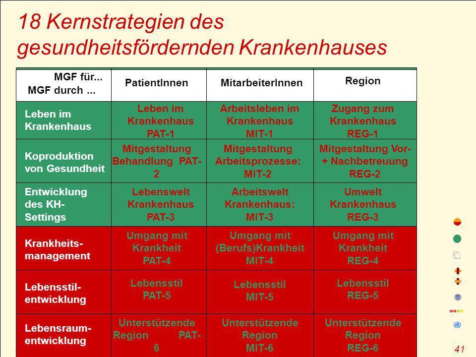 J.M. Pelikan – GF durch OE, Sommerakademie zur Gesundheitsförderung, Magdeburg 2006 41 18 Kernstrategien des gesundheitsfördernden Krankenhauses Kopro