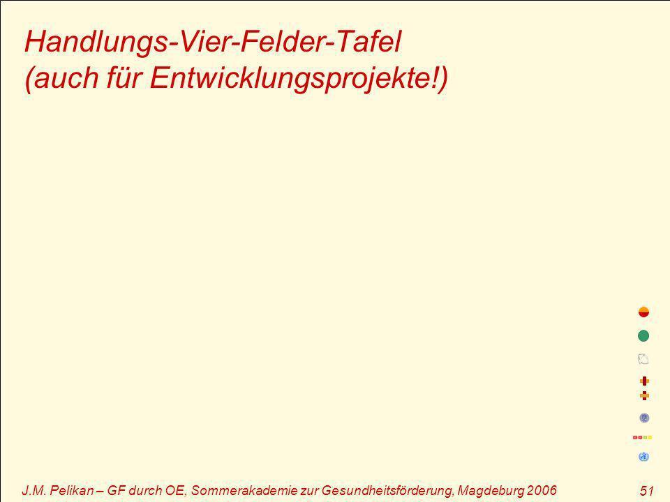 J.M. Pelikan – GF durch OE, Sommerakademie zur Gesundheitsförderung, Magdeburg 2006 51 Handlungs-Vier-Felder-Tafel (auch für Entwicklungsprojekte!)