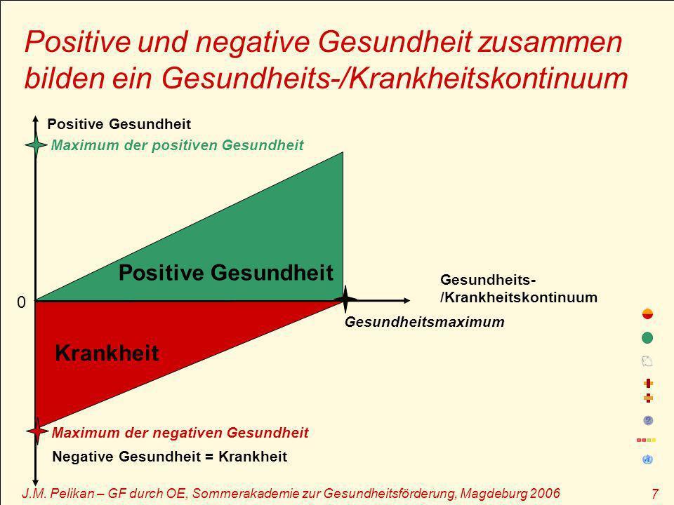 J.M. Pelikan – GF durch OE, Sommerakademie zur Gesundheitsförderung, Magdeburg 2006 7 Positive und negative Gesundheit zusammen bilden ein Gesundheits