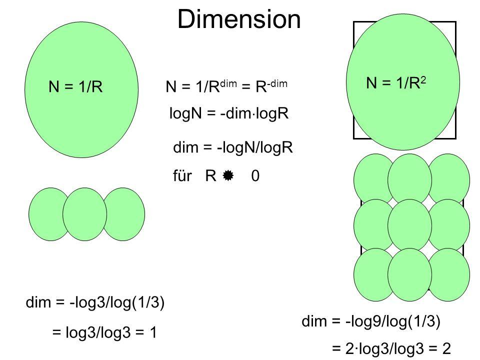 Dimension dim = -logN/logR für R 0 N = 1/R dim = R -dim logN = -dim logR dim = -log3/log(1/3) = log3/log3 = 1 dim = -log9/log(1/3) = 2·log3/log3 = 2 N