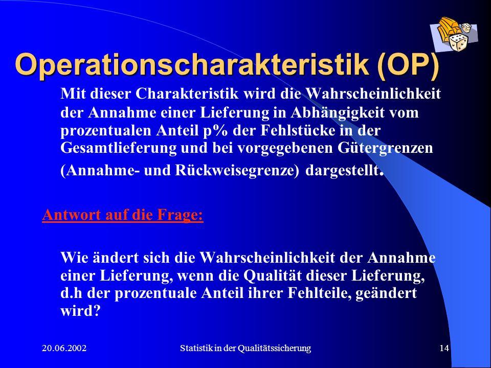 20.06.2002Statistik in der Qualitätssicherung14 Operationscharakteristik (OP) Mit dieser Charakteristik wird die Wahrscheinlichkeit der Annahme einer