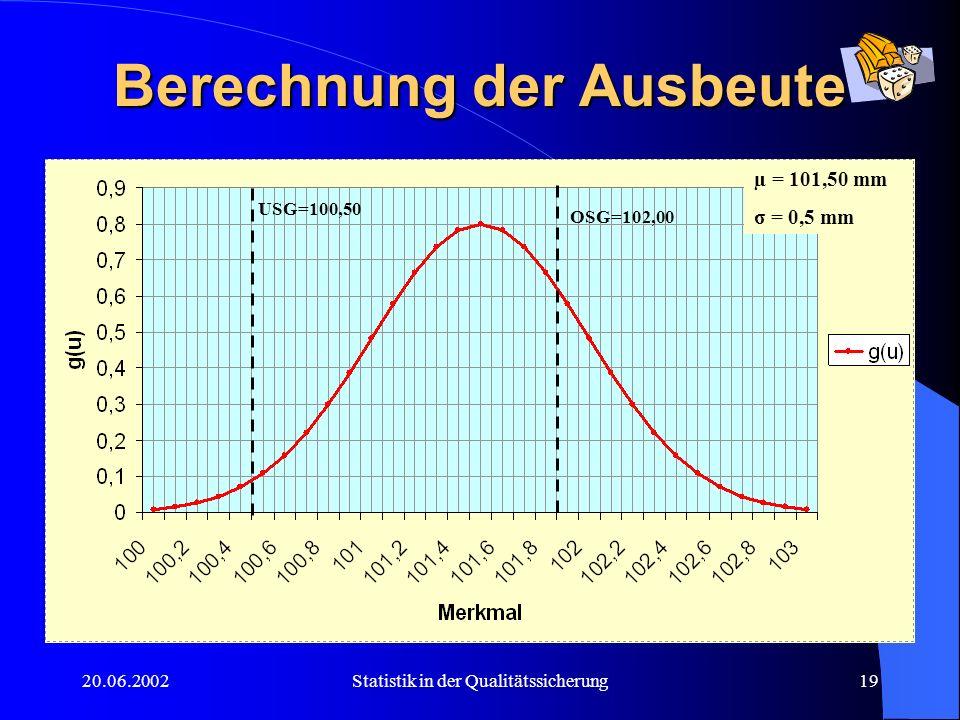 20.06.2002Statistik in der Qualitätssicherung19 Berechnung der Ausbeute USG=100,50 OSG=102,00 µ = 101,50 mm σ = 0,5 mm