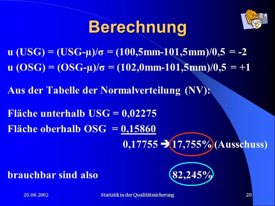 20.06.2002Statistik in der Qualitätssicherung20 Berechnung u (USG) = (USG-µ)/σ = (100,5mm-101,5mm)/0,5 = -2 u (OSG) = (OSG-µ)/σ = (102,0mm-101,5mm)/0,