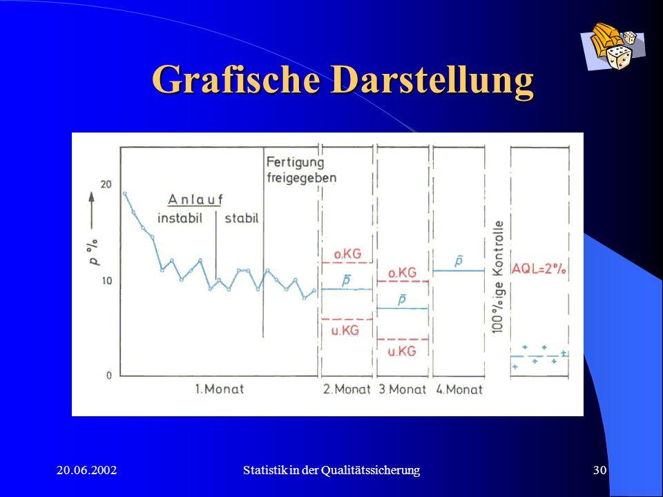20.06.2002Statistik in der Qualitätssicherung30 Grafische Darstellung