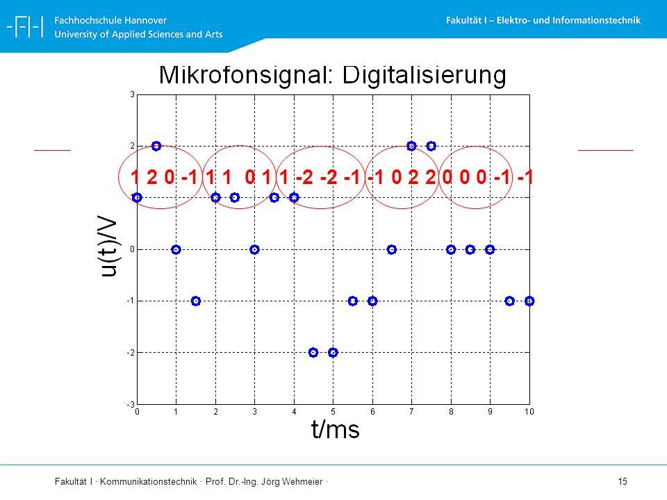 Fakultät I · Kommunikationstechnik · Prof. Dr.-Ing. Jörg Wehmeier · 15 1 2 0 -1 1 1 0 1 1 -2 -2 -1 -1 0 2 2 0 0 0 -1 -1