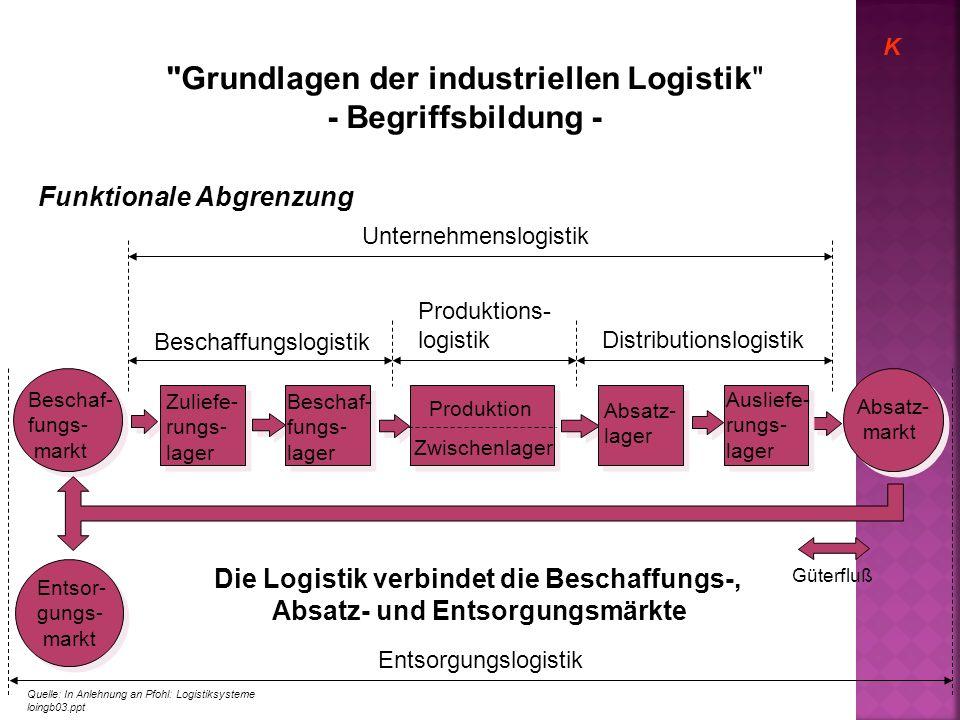 Beschaf- fungs- markt Entsor- gungs- markt Absatz- markt Zuliefe- rungs- lager Beschaf- fungs- lager Absatz- lager Ausliefe- rungs- lager Produktion Z
