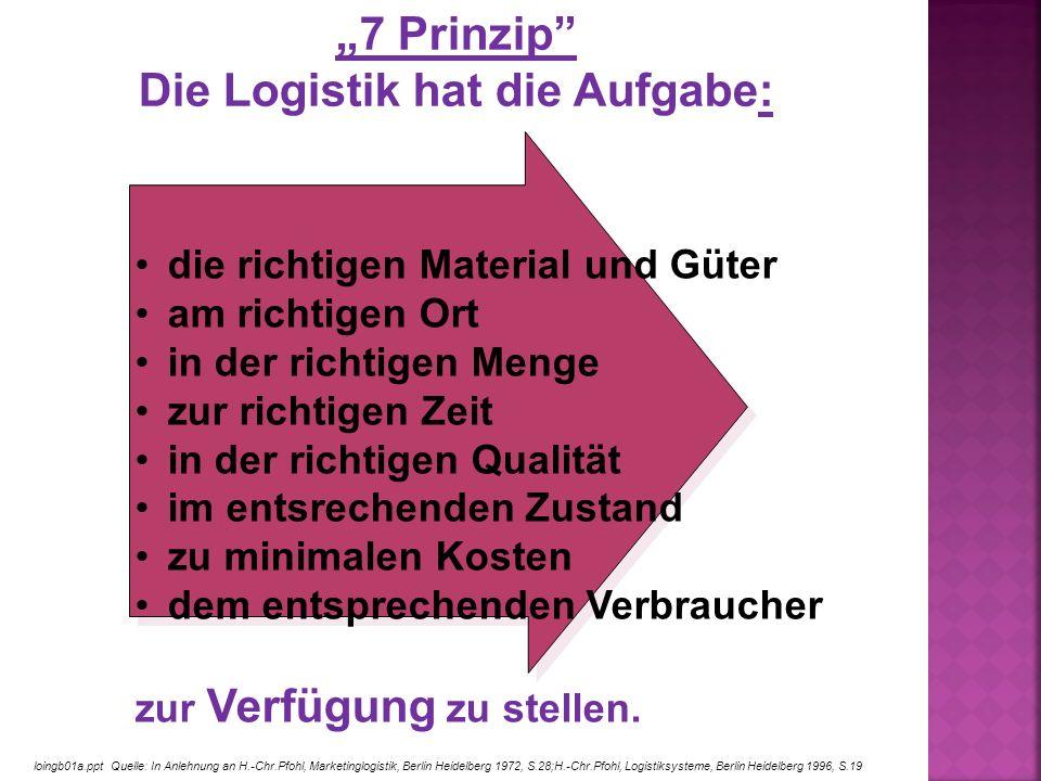 loingb01a.ppt Quelle: In Anlehnung an H.-Chr.Pfohl, Marketinglogistik, Berlin Heidelberg 1972, S.28;H.-Chr.Pfohl, Logistiksysteme, Berlin Heidelberg 1