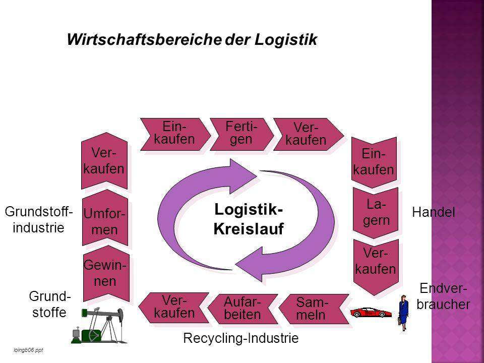 loingb06.ppt Wirtschaftsbereiche der Logistik Recycling-Industrie Ein- kaufen Ferti- gen Ver- kaufen Ein- kaufen La- gern Ver- kaufen Logistik- Kreisl
