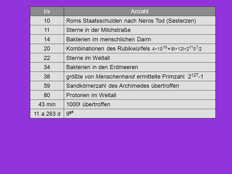 t/sAnzahl 10Roms Staatsschulden nach Neros Tod (Sesterzen) 11Sterne in der Milchstraße 14Bakterien im menschlichen Darm 20Kombinationen des Rubikwürfe