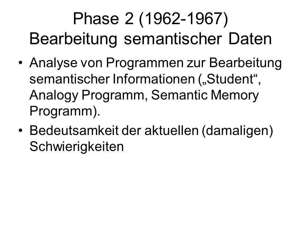 Phase 2 (1962-1967) Bearbeitung semantischer Daten Analyse von Programmen zur Bearbeitung semantischer Informationen (Student, Analogy Programm, Semantic Memory Programm).