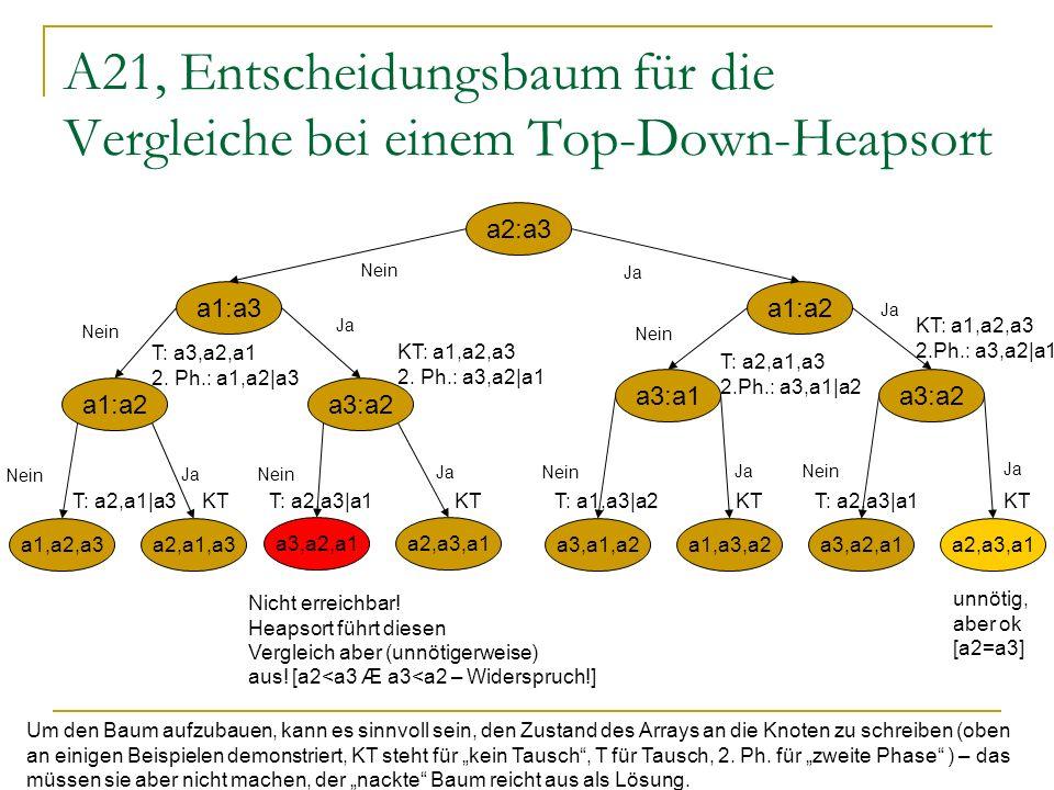 A21, Entscheidungsbaum für die Vergleiche bei einem Top-Down-Heapsort a2:a3 a1:a3a1:a2 a3:a1a3:a2 a1:a2a3:a2 a1,a2,a3a2,a1,a3 a3,a2,a1a2,a3,a1 a3,a1,a