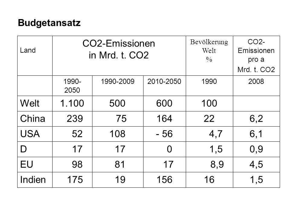 Budgetansatz 1990 Bevölkerung Welt % CO2- Emissionen pro a Mrd. t. CO2 20082010-20501990-20091990- 2050 CO2-Emissionen in Mrd. t. CO2 Land 16 8,9 1,5