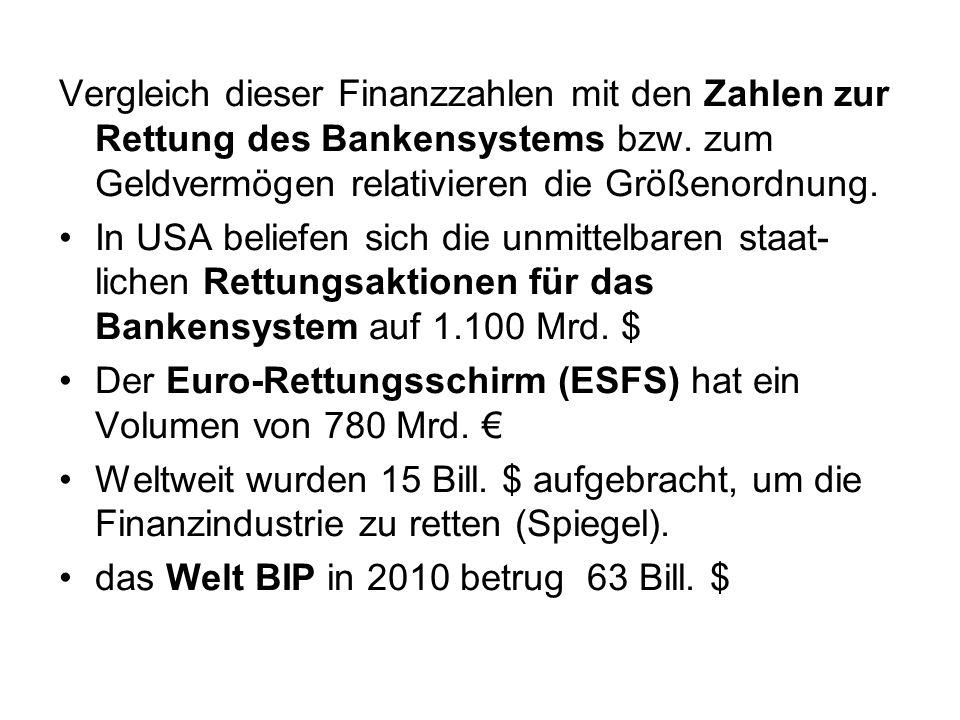 Vergleich dieser Finanzzahlen mit den Zahlen zur Rettung des Bankensystems bzw. zum Geldvermögen relativieren die Größenordnung. In USA beliefen sich