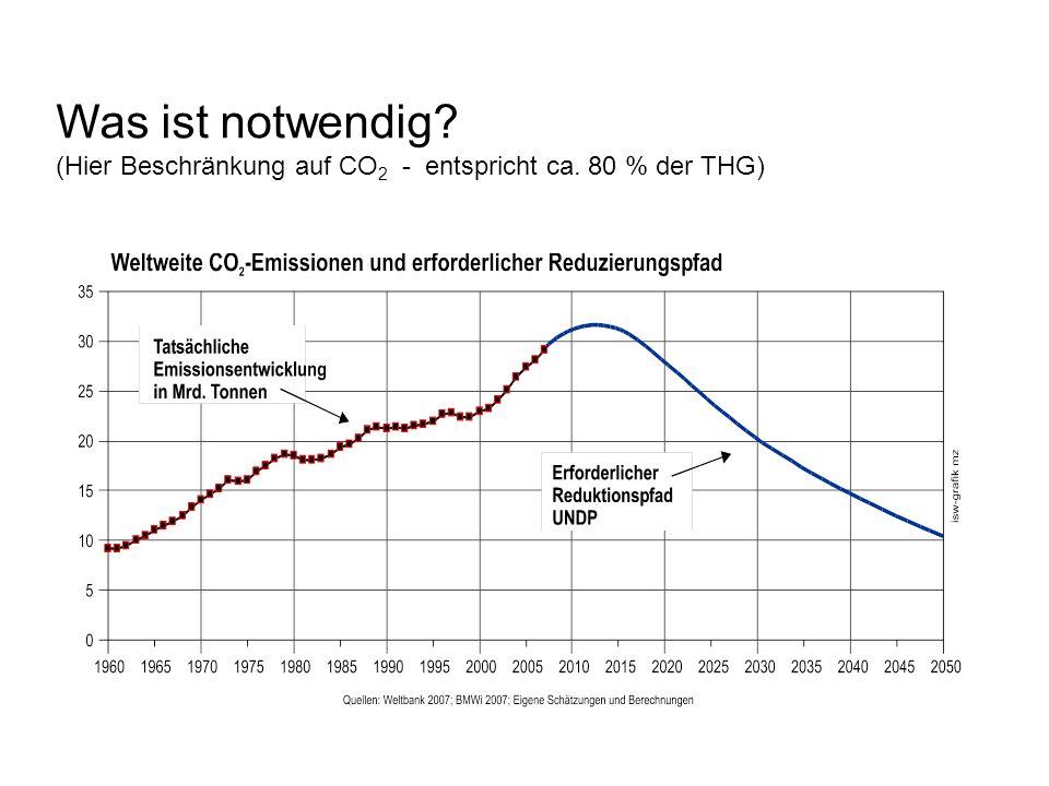 Was ist notwendig? (Hier Beschränkung auf CO 2 - entspricht ca. 80 % der THG)