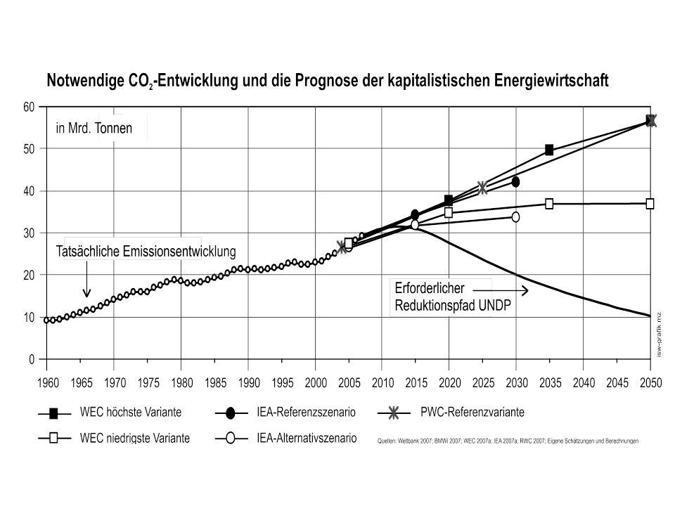 Aktuelle Feststellungen: Die Klimaveränderung wird durch das global dominante Wirtschaftssystem ungebremst weiter vorangetrieben.