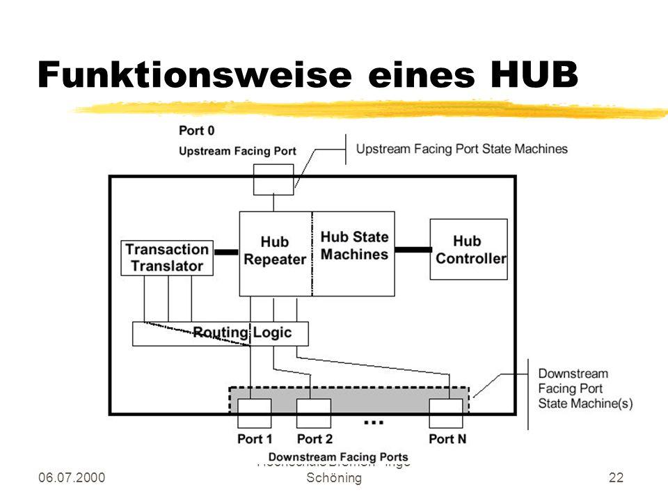 06.07.2000 Hochschule Bremen - Ingo Schöning22 Funktionsweise eines HUB