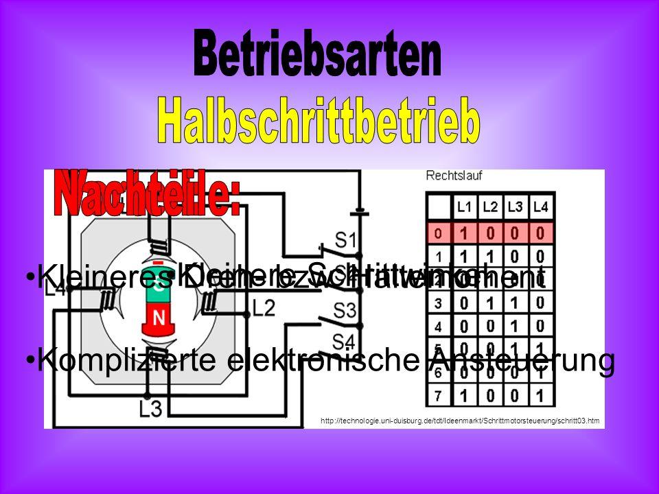 Wirkungsweise eines unipolaren Schrittmotors im Halbschrittbetrieb http://www.phyta.net/stepper.htm
