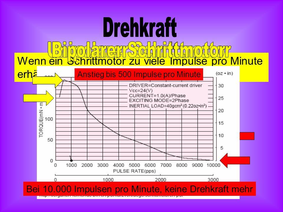 Wenn ein Schrittmotor zu viele Impulse pro Minute erhält, verliert er seine Drehkraft. Bei 10.000 Impulsen pro Minute, nur noch halbe Drehkraft http:/