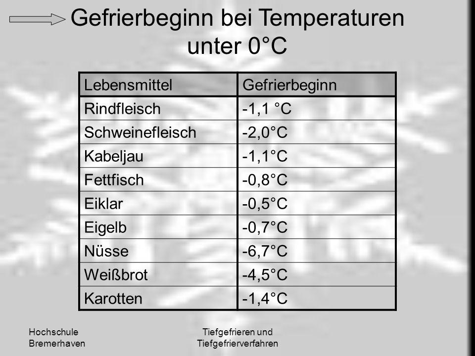 Hochschule Bremerhaven Tiefgefrieren und Tiefgefrierverfahren Gefrierbeginn bei Temperaturen unter 0°C LebensmittelGefrierbeginn Rindfleisch-1,1 °C Sc