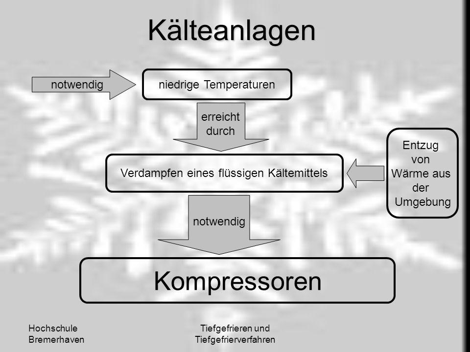 Hochschule Bremerhaven Tiefgefrieren und TiefgefrierverfahrenKälteanlagen notwendig niedrige Temperaturen erreicht durch Verdampfen eines flüssigen Kä