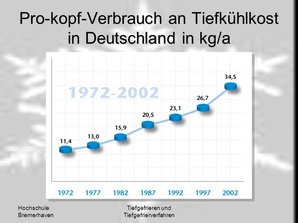 Hochschule Bremerhaven Tiefgefrieren und Tiefgefrierverfahren Pro-kopf-Verbrauch an Tiefkühlkost in Deutschland in kg/a