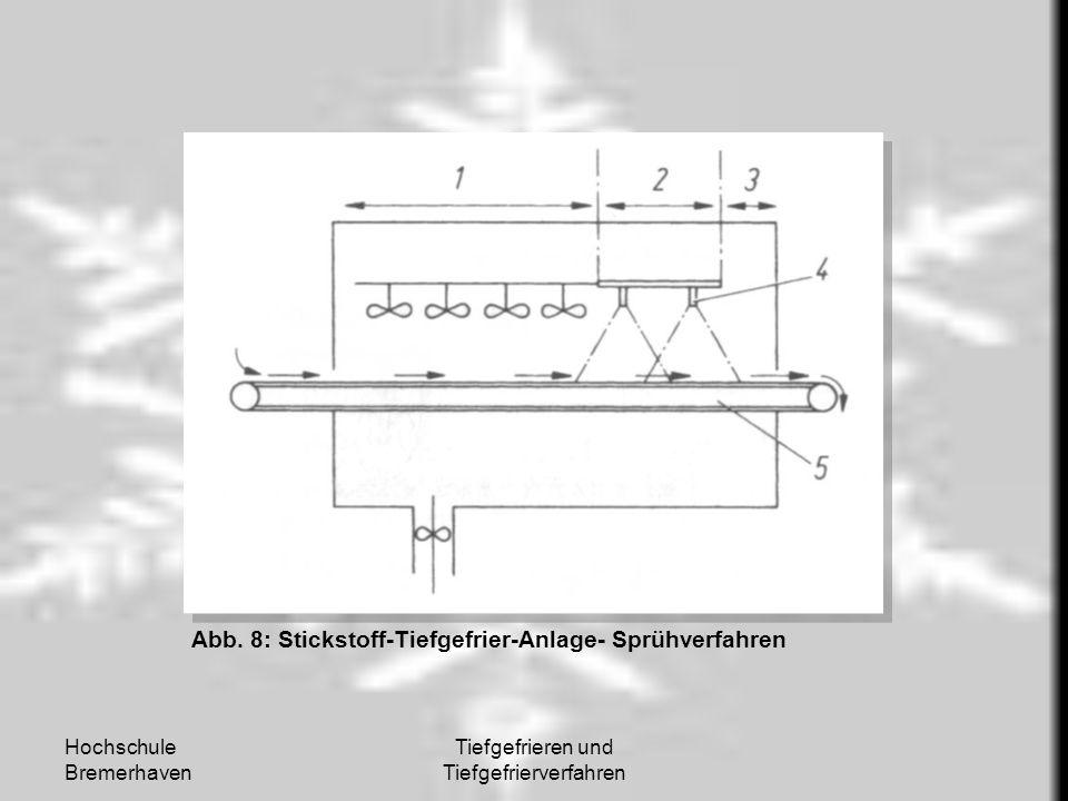 Hochschule Bremerhaven Tiefgefrieren und Tiefgefrierverfahren Abb. 8: Stickstoff-Tiefgefrier-Anlage- Sprühverfahren