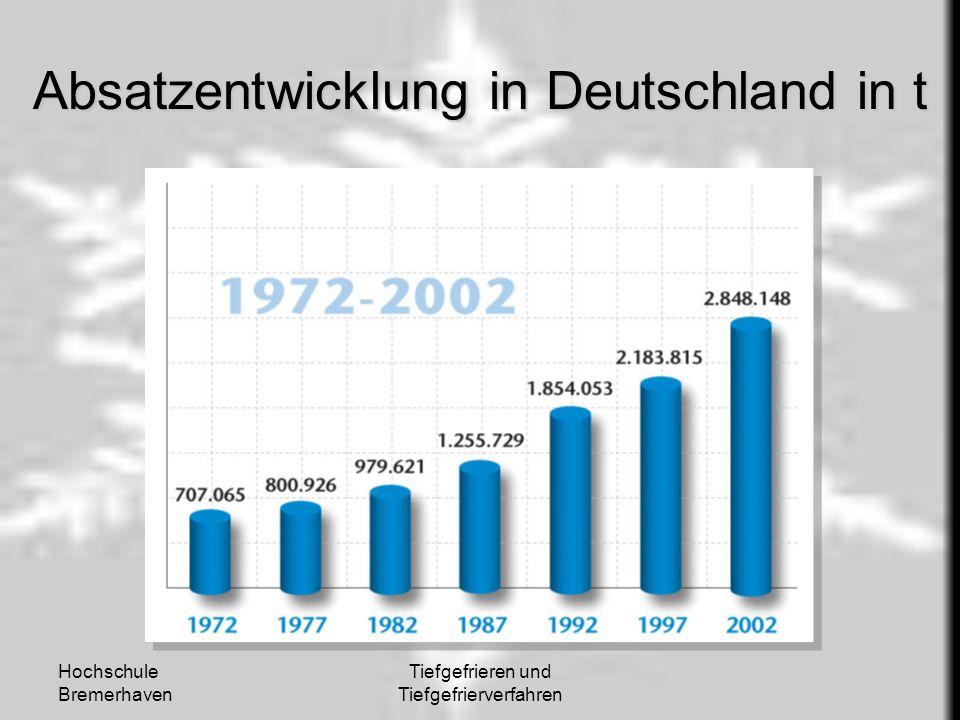 Hochschule Bremerhaven Tiefgefrieren und Tiefgefrierverfahren Absatzentwicklung in Deutschland in t