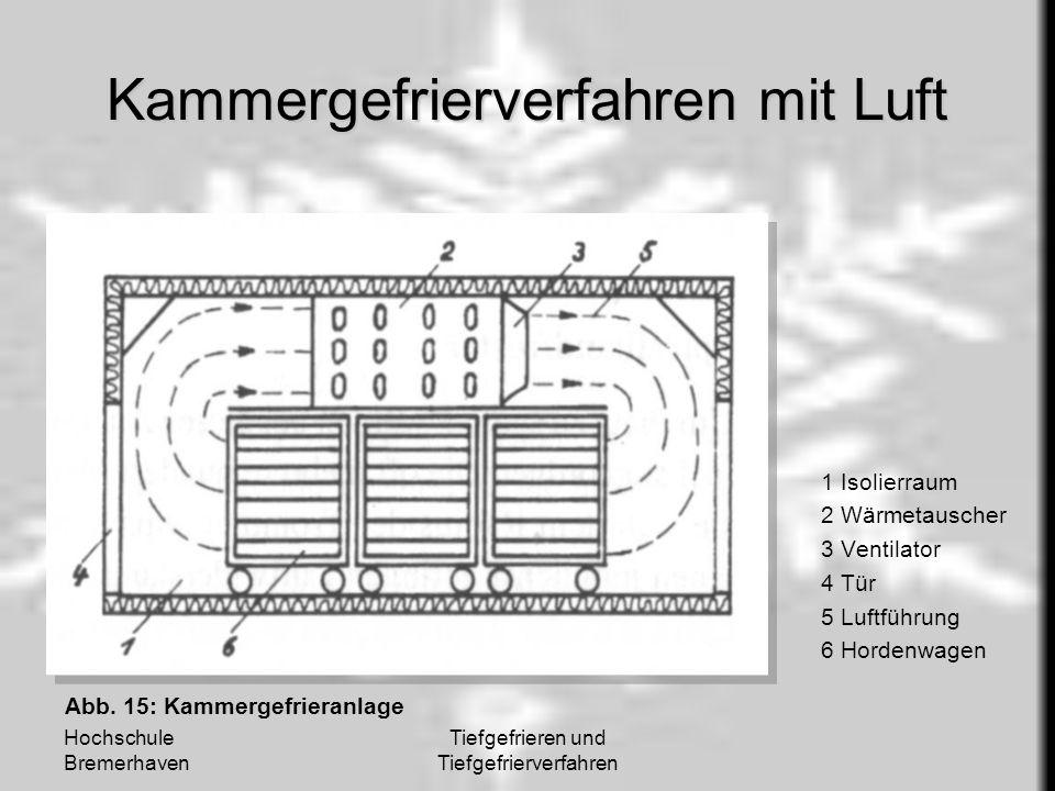 Hochschule Bremerhaven Tiefgefrieren und Tiefgefrierverfahren Kammergefrierverfahren mit Luft 1 Isolierraum 2 Wärmetauscher 3 Ventilator 4 Tür 5 Luftf