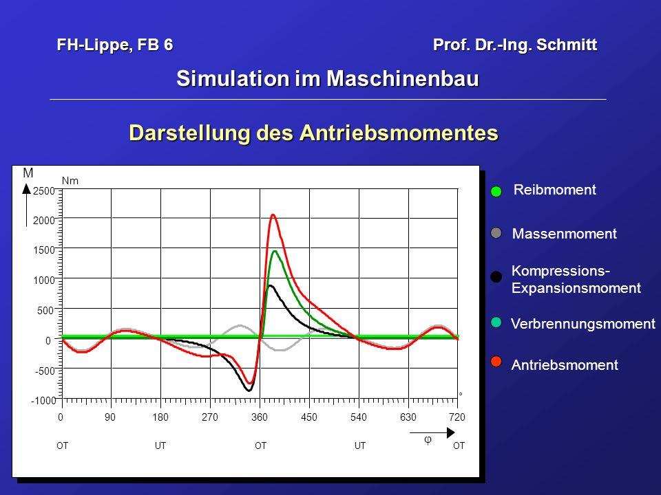 FH-Lippe, FB 6 Prof.Dr.-Ing.