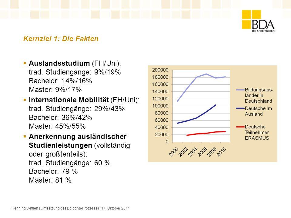 Kernziel 1: Die Fakten Henning Dettleff | Umsetzung des Bologna-Prozesses | 17. Oktober 2011 Auslandsstudium (FH/Uni): trad. Studiengänge: 9%/19% Bach
