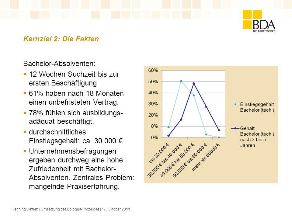 Kernziel 2: Die Fakten Henning Dettleff | Umsetzung des Bologna-Prozesses | 17. Oktober 2011 Bachelor-Absolventen: 12 Wochen Suchzeit bis zur ersten B