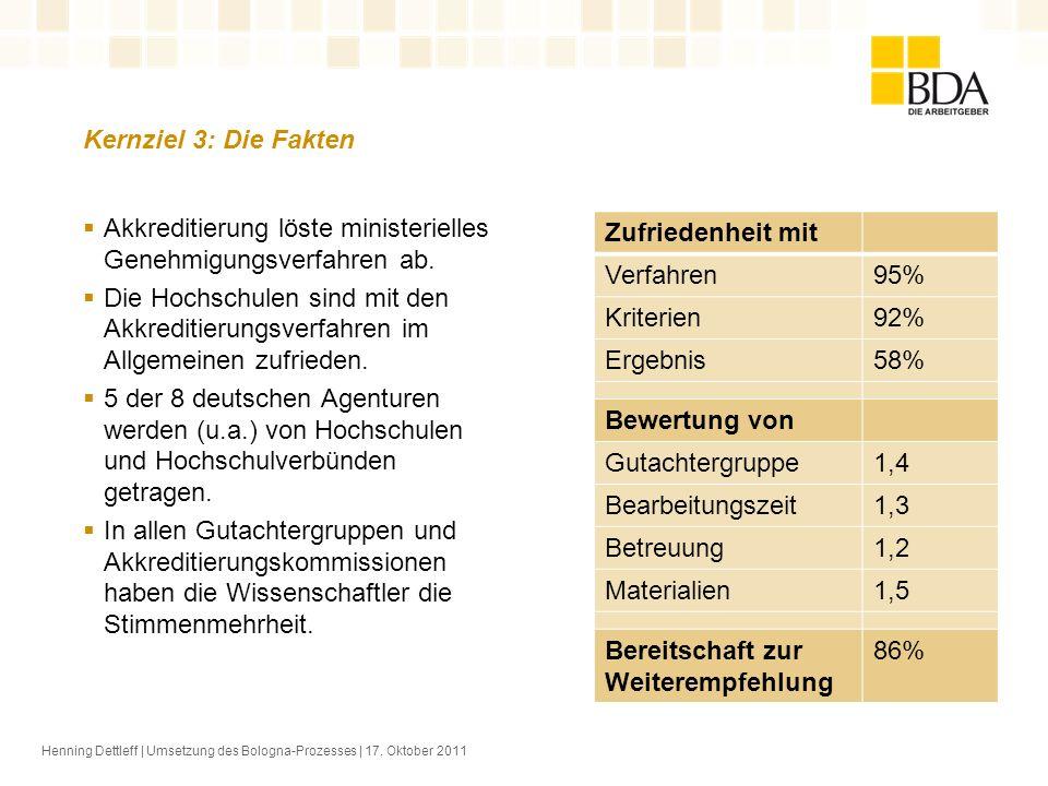 Kernziel 3: Die Fakten Henning Dettleff | Umsetzung des Bologna-Prozesses | 17. Oktober 2011 Akkreditierung löste ministerielles Genehmigungsverfahren